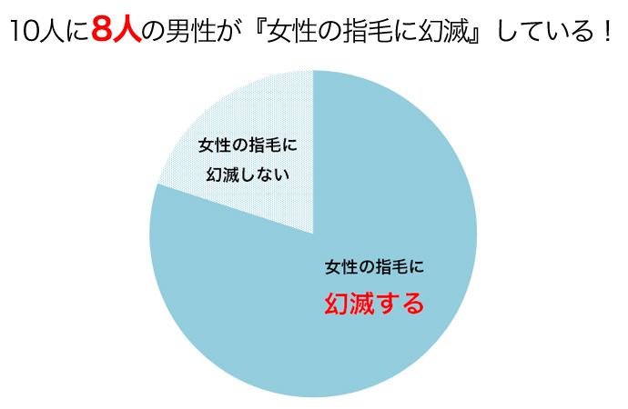 指毛グラフ